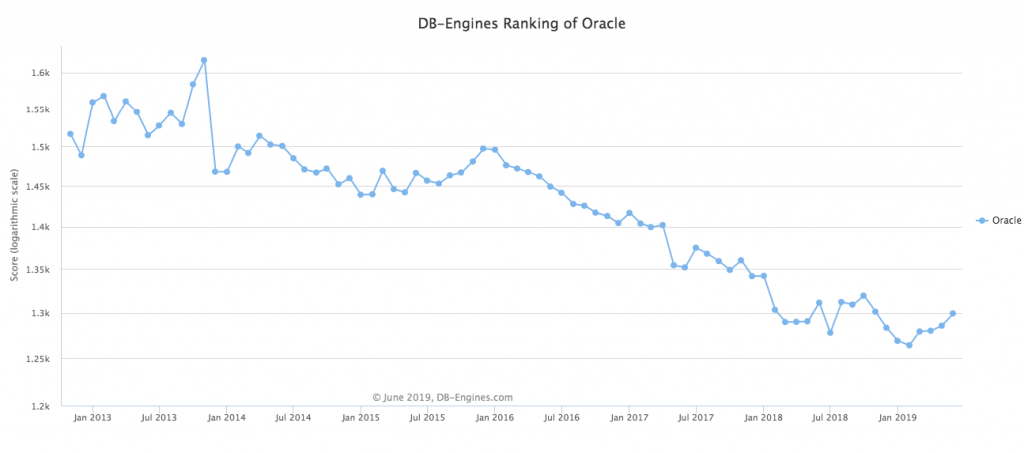 Use of the Oracle DB over the years